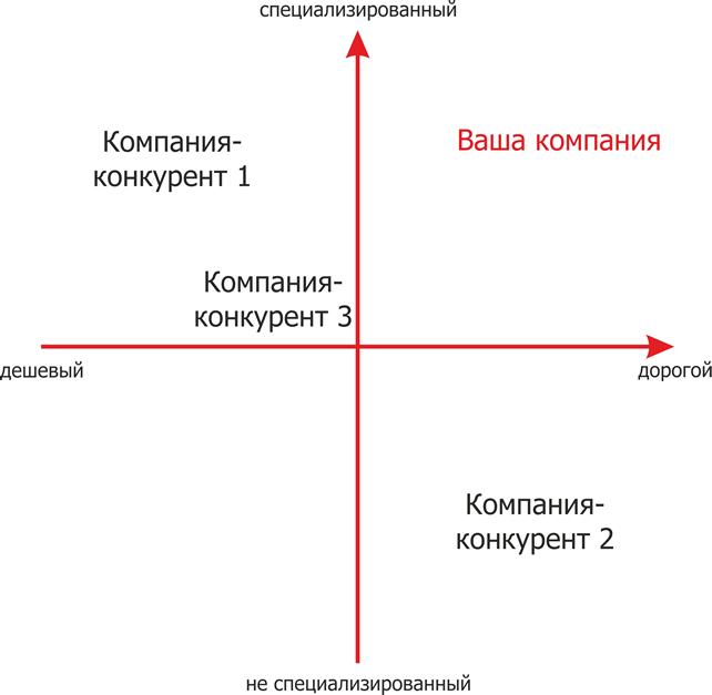 карта восприятий